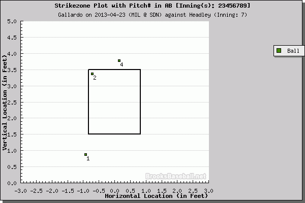 gallardo 7th - 4th batter